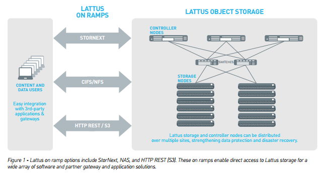 Lattus Scale-Out Architecture