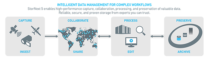 Complex Information Workflows served by Quantum's StorNext 5 Scale-out Storage